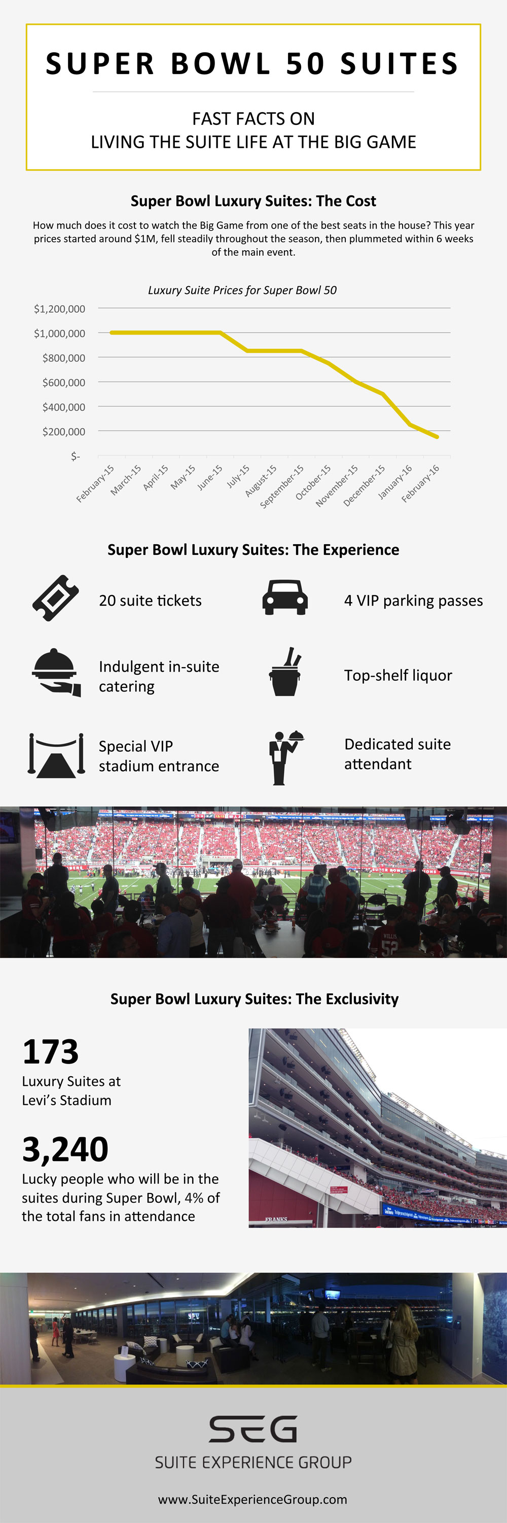 Super Bowl 50 Fast Facts Infographic