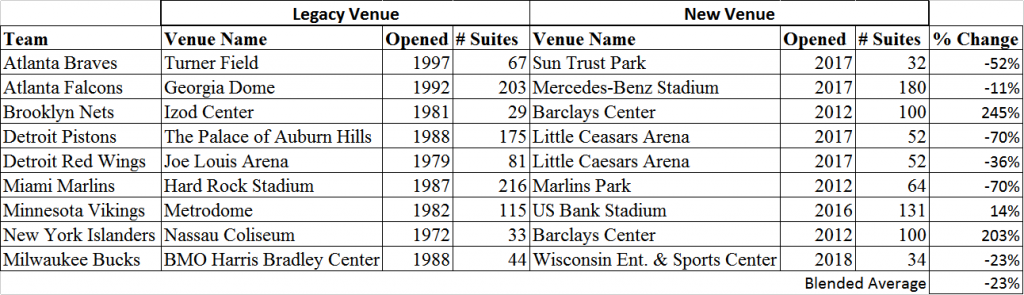 Comparison of the number of suites in legacy venues and their new replacement venues